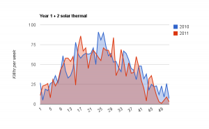 Solar Heat 2010 vs 2011