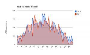 Solar Heat 2010 vs 2011